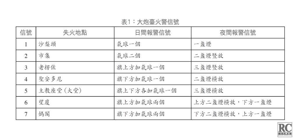 表1:大炮臺火警信號